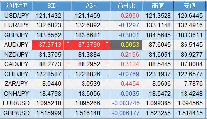 SBIFXトレードの為替レート