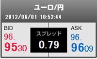 ユーロ円レート