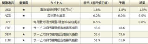 DMMFXの経済指標