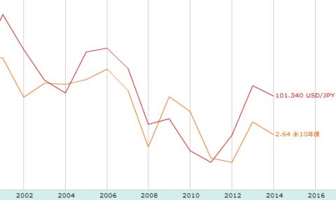 ドル/円と米国金利