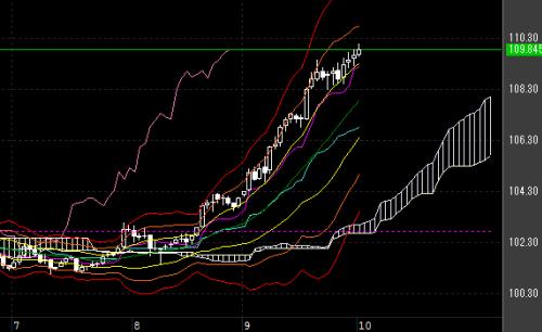 ドル円相場は急激な上昇