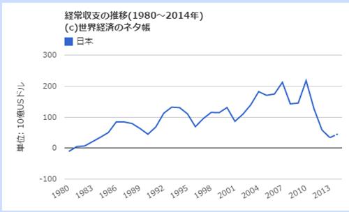 日本の形状収支推移