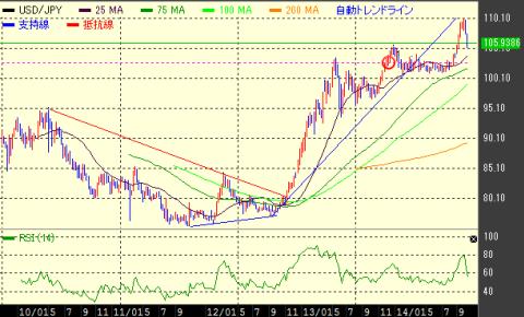 ドル/円相場の週足