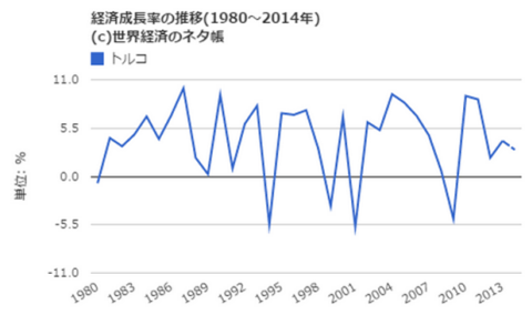 経済成長率は乱高下