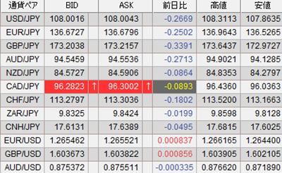 SBIFXの為替レート画面