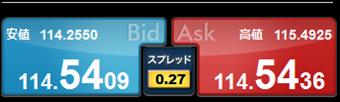 ドル円のスプレッドは0.27