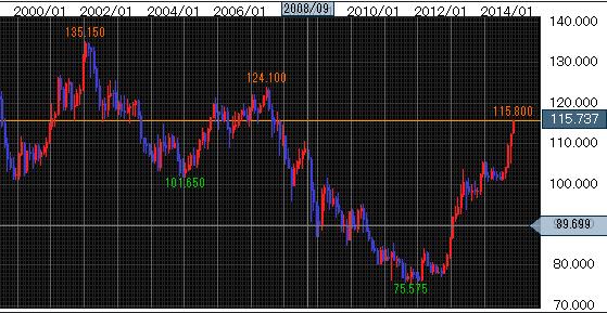 2000年以降のドル/円相場