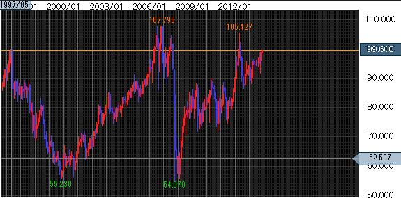 1997年からの豪ドル円相場