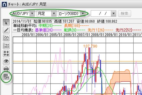 豪ドル円の月足チャート