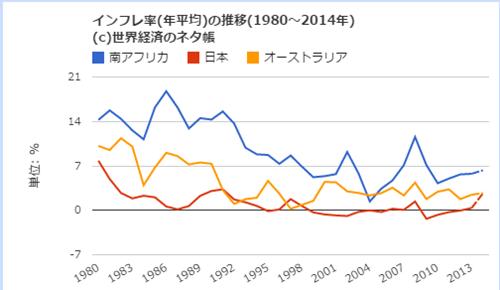 インフレ率の比較