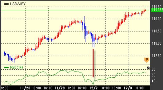 RSIで上手に売買できたチャート