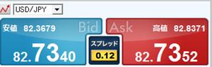 ドル円のスプレッド