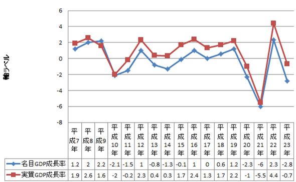 経済成長率の推移(名目&実質)
