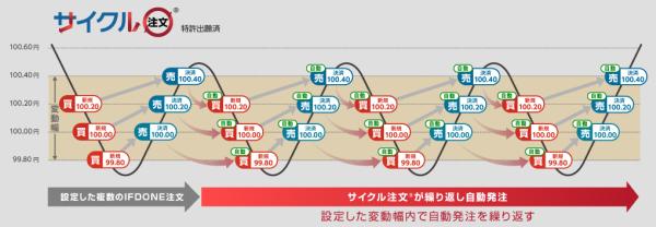 サイクル注文のイメージ図