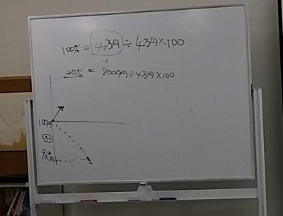 レバレッジの説明