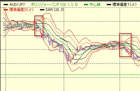 豪ドル円のブレイクアウト