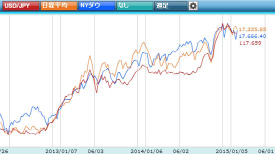為替と株価チャート