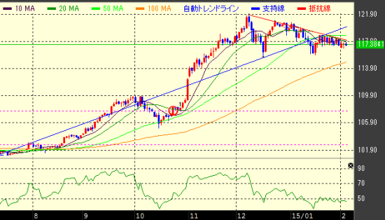 米ドル円チャートの日足
