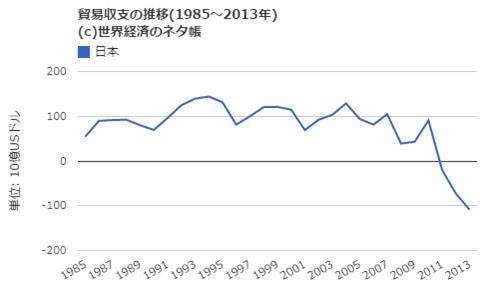 日本の貿易収支推移