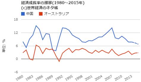 中国とオーストラリアの経済成長率推移