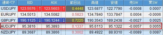 豪ドルの為替レート
