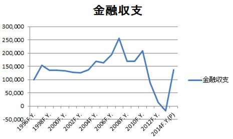 金融収支の推移