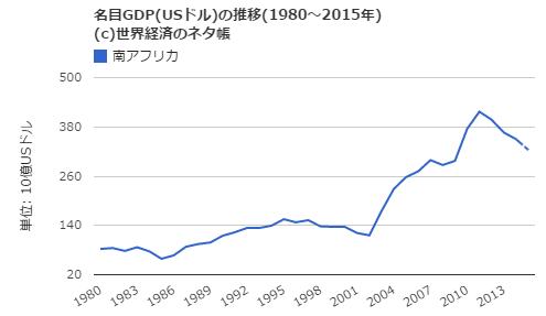 南アフリカの名目GDP