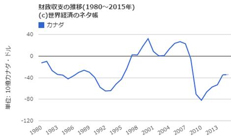 財政収支の推移