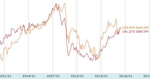 ユーロとポンドの対円相場