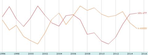 米ドル/円とユーロドルの年足チャート