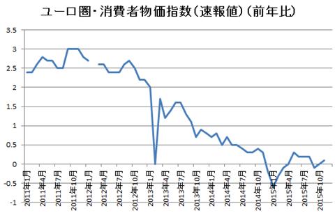 ユーロ消費者物価指数