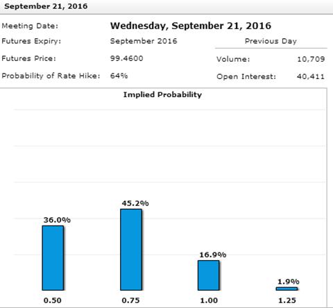9月FOMC