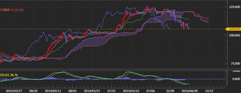 米ドル/円相場のチャート
