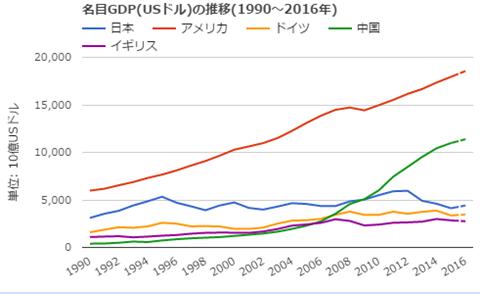 世界経済のネタ帳