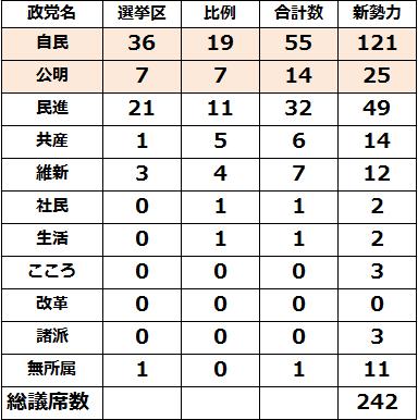 参院選挙結果:議席数