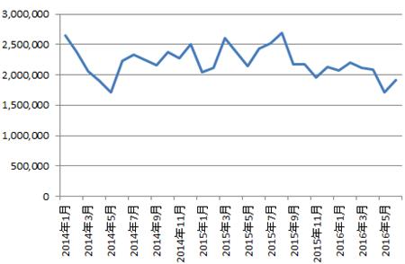 FXの月間売買代金