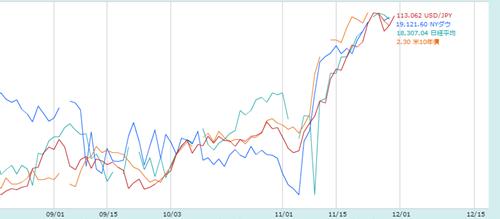 上昇する金融市場