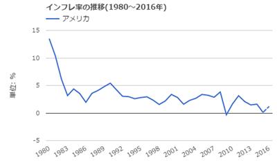 米国インフレ率の推移