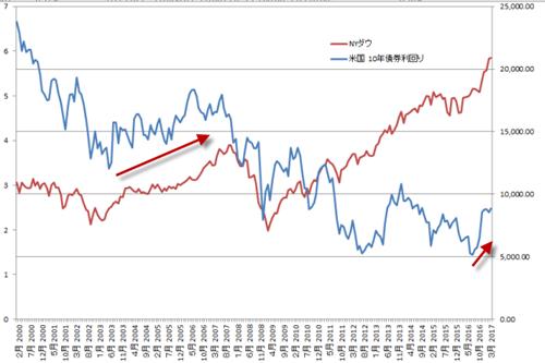 NYダウと米国10年債