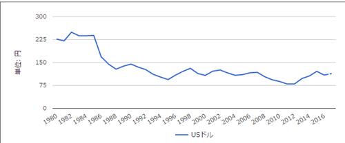 米ドル円の長期相場