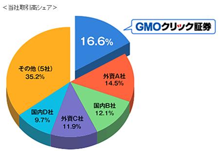 GMOクリック証券のシェア