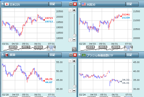 日米株価の乖離