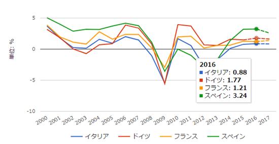 経済成長率の推移
