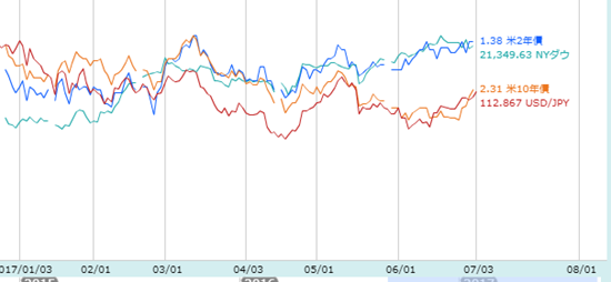 米10年債が上昇トレンド入り