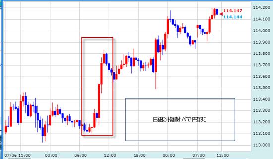 日銀の指値オペと米ドル/円