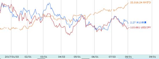 債券・為替・株式