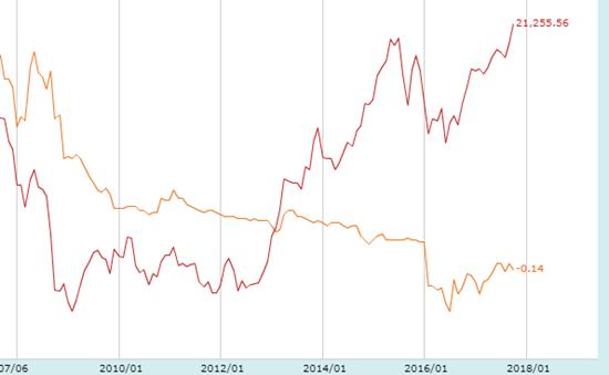 株価と金利