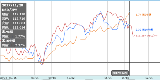 金利と米ドル/円