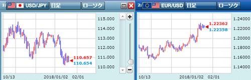 米ドル/円とユーロドル