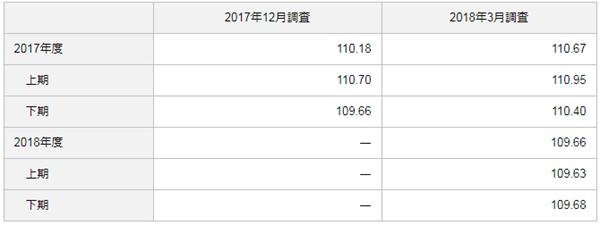 日銀短観による想定為替レート